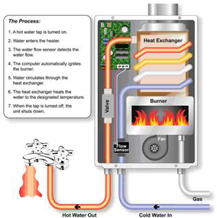 How do Gas Geysers Work?